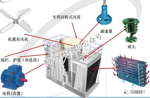 中央空调系统原理应用组成培训_11