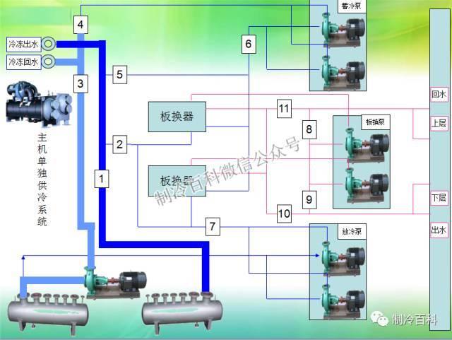 中央空调系统原理应用组成培训_19