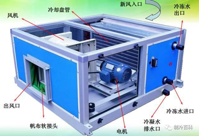 中央空调系统原理应用组成培训_25