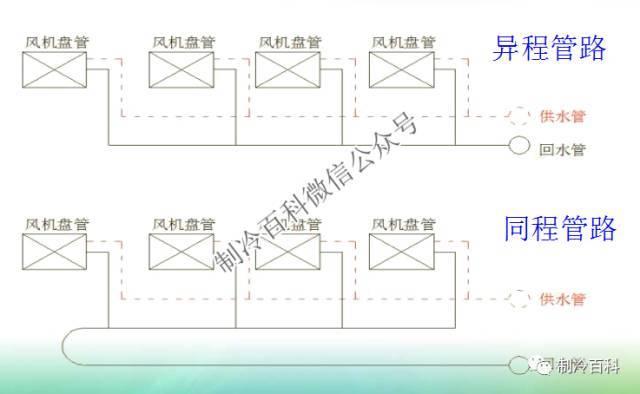中央空调系统原理应用组成培训_30