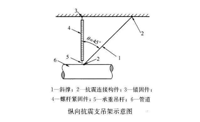 抗震支吊架:建筑机电工程新重点!_6