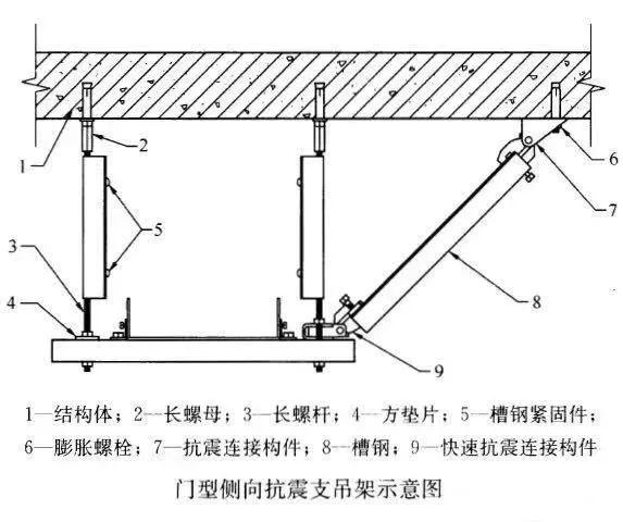 抗震支吊架:建筑机电工程新重点!_8
