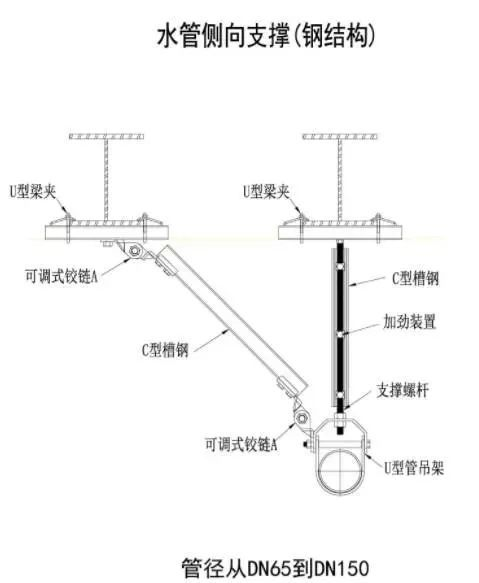 抗震支吊架:建筑机电工程新重点!_15