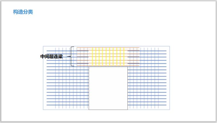 48套16G101平法钢筋工程量计算教程一键下载_3