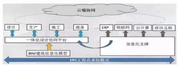 BIM+装配式建筑+EPC工程总承包的融合解析_5