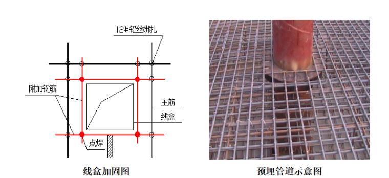 [广东]中建22层住宅工程创优策划方案_3