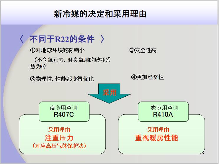 新冷媒R410A介绍_2