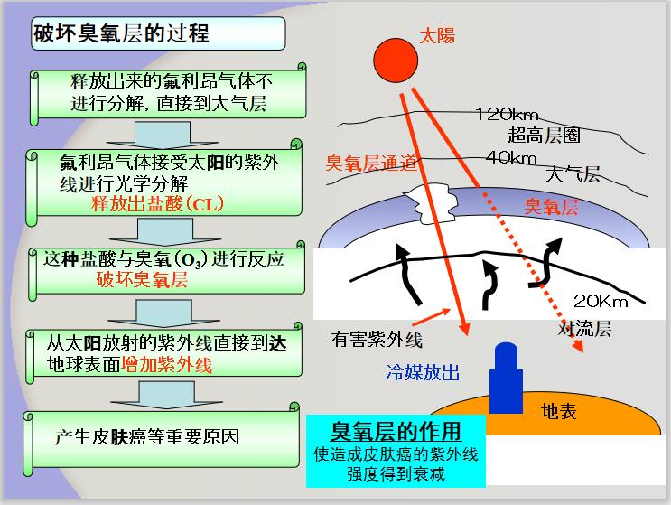 新冷媒R410A介绍_3