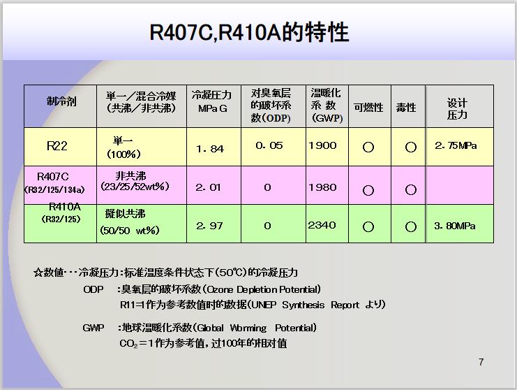 新冷媒R410A介绍_4