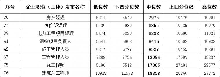人社厅发布建造师工资指导价位!_2
