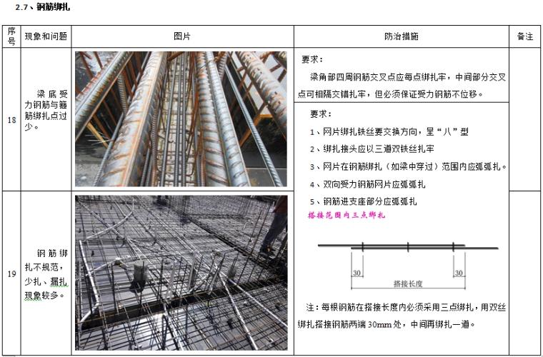 建筑工程质量及安全管理通病防治措施_2