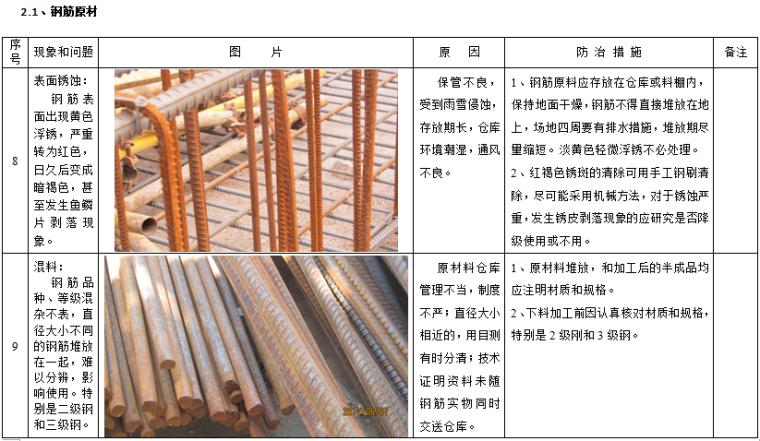 建筑工程质量及安全管理通病防治措施_4
