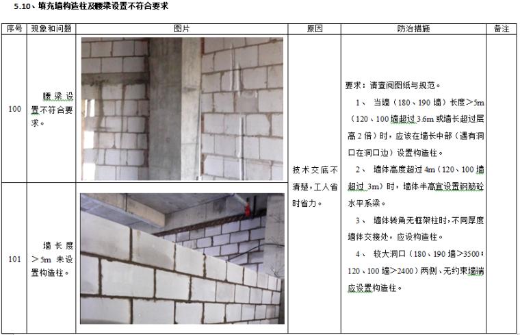 建筑工程质量及安全管理通病防治措施_9