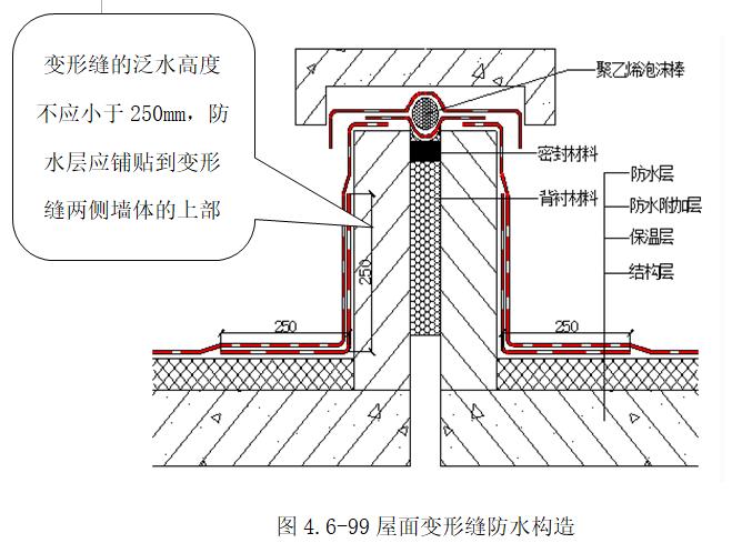 屋面防水工程施工与验收讲解(195页)_3