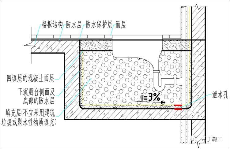 住宅工程常见渗漏现象和预防措施_25