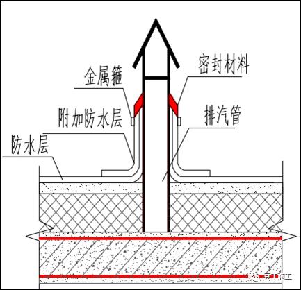 住宅工程常见渗漏现象和预防措施_38