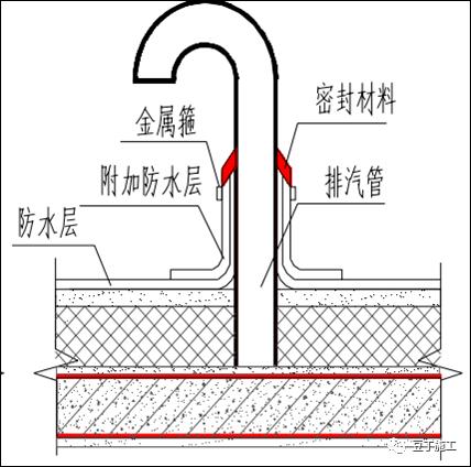 住宅工程常见渗漏现象和预防措施_39