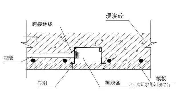 建筑水电预留预埋阶段工程质量通病及正确安_8