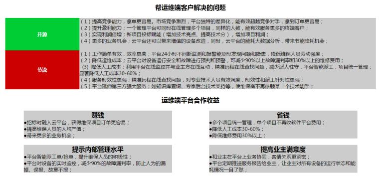 医院智慧后勤管理_工厂运维_中央空调维保商云平台招商加盟_06.png