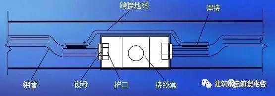 建筑水电预留预埋阶段工程质量通病及正确安_3