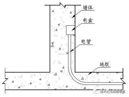 建筑水电预留预埋阶段工程质量通病及正确安_7