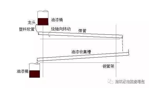 建筑水电预留预埋阶段工程质量通病及正确安_5