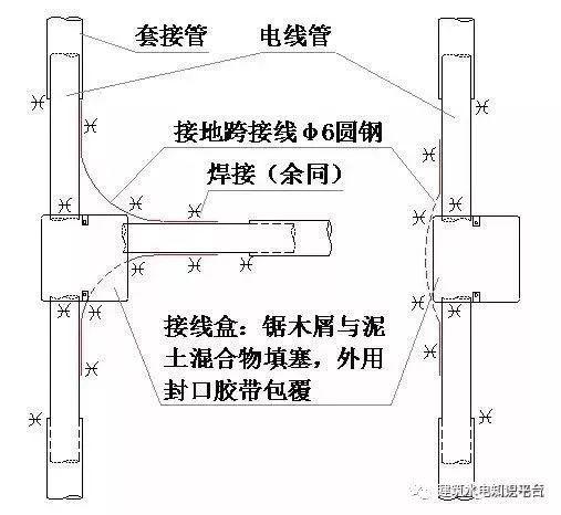 建筑水电预留预埋阶段工程质量通病及正确安_4