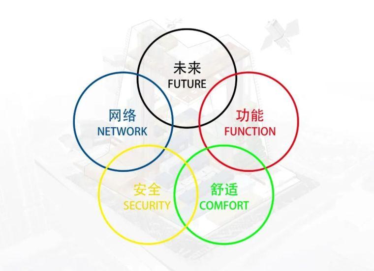 经典回顾丨CCTV方案竞标:伊东丰雄VS库哈斯_8