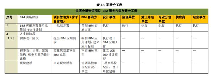 知名博览会场馆BIM技术方案(157页)_6
