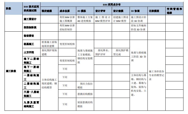 知名博览会场馆BIM技术方案(157页)_5