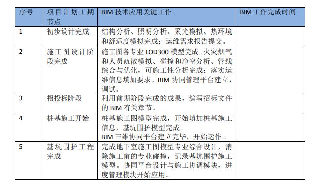 知名博览会场馆BIM技术方案(157页)_9