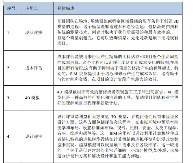 知名博览会场馆BIM技术方案(157页)_4
