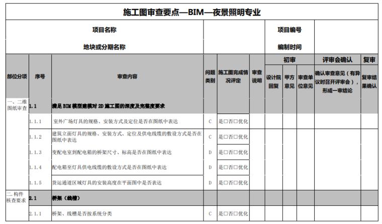 BIM模型第三方全专业审查要点(70页)_10