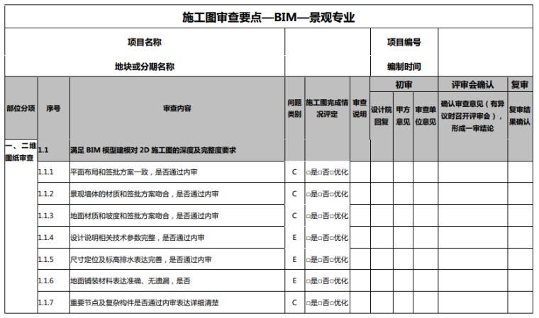 BIM模型第三方全专业审查要点(70页)_9