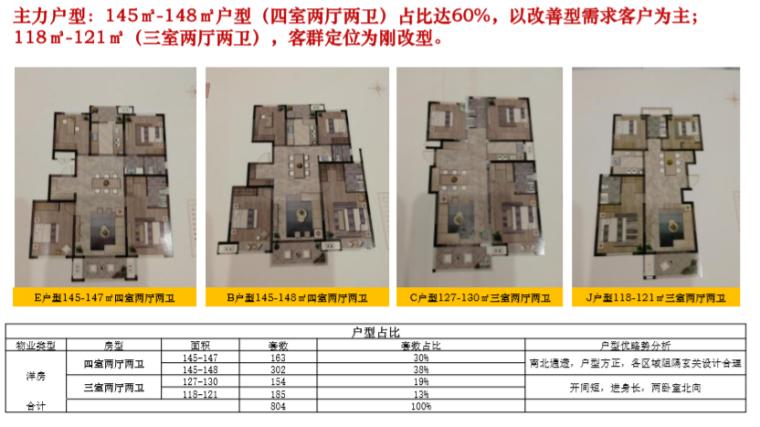 [开封]住宅及商业产品市场调研报告(244页)_3