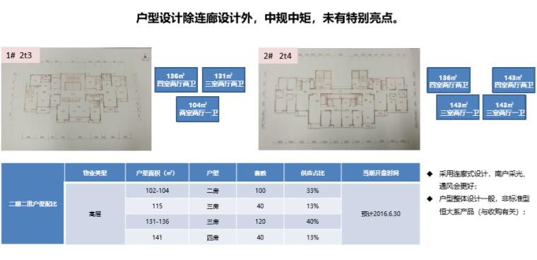 [开封]住宅及商业产品市场调研报告(244页)_4