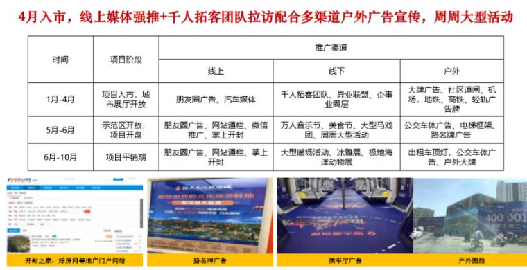 [开封]住宅及商业产品市场调研报告(244页)_6