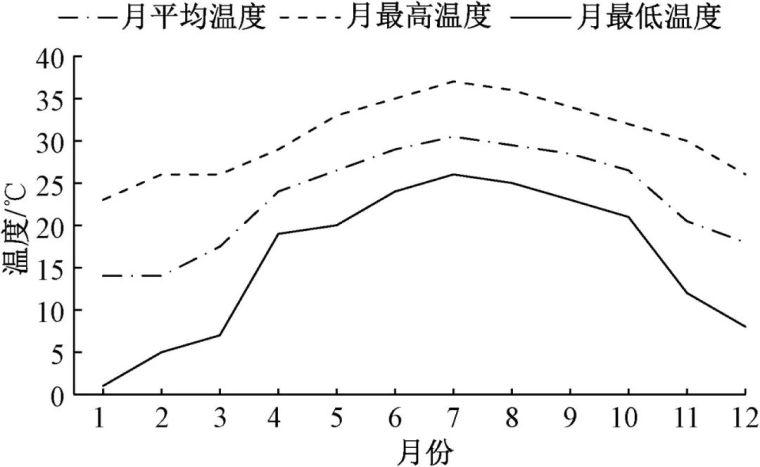 环球财富大厦地下室混凝土结构温差效应分析_5