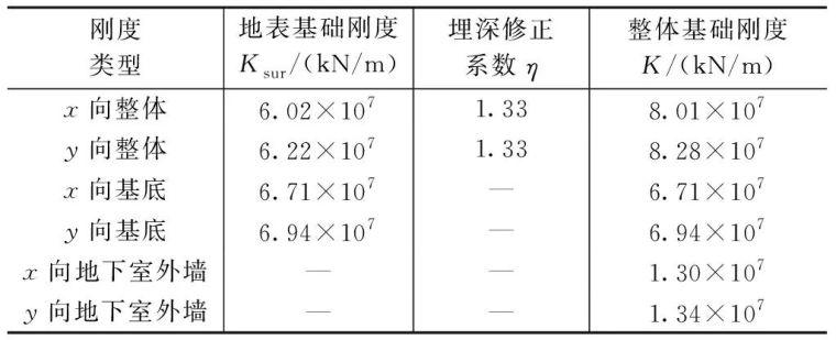 环球财富大厦地下室混凝土结构温差效应分析_14
