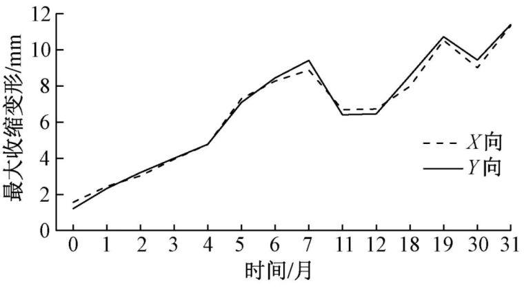 环球财富大厦地下室混凝土结构温差效应分析_20