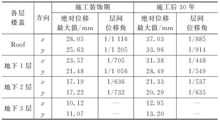 环球财富大厦地下室混凝土结构温差效应分析_21
