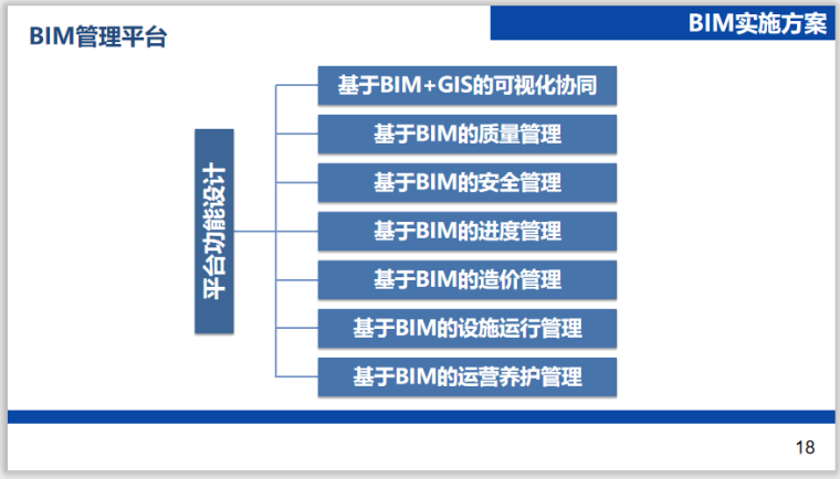 [江苏]道路快速化改造工程BIM应用工作方案_8