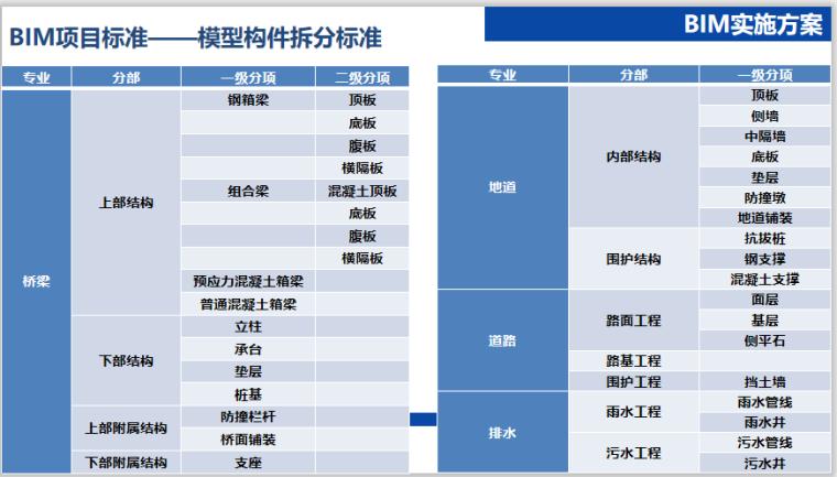 [江苏]道路快速化改造工程BIM应用工作方案_6