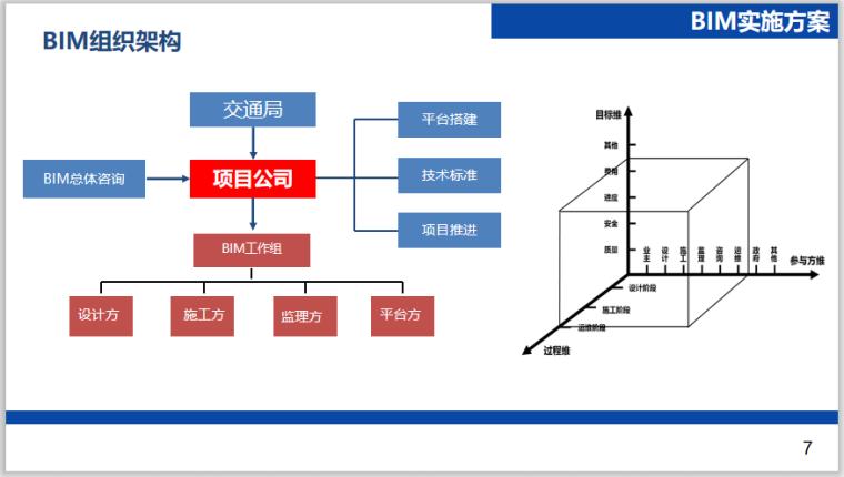 [江苏]道路快速化改造工程BIM应用工作方案_2