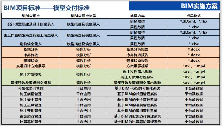 [江苏]道路快速化改造工程BIM应用工作方案_7