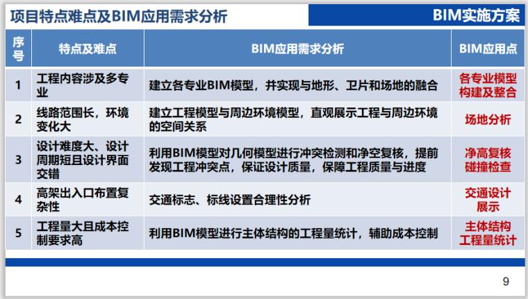 [江苏]道路快速化改造工程BIM应用工作方案_4