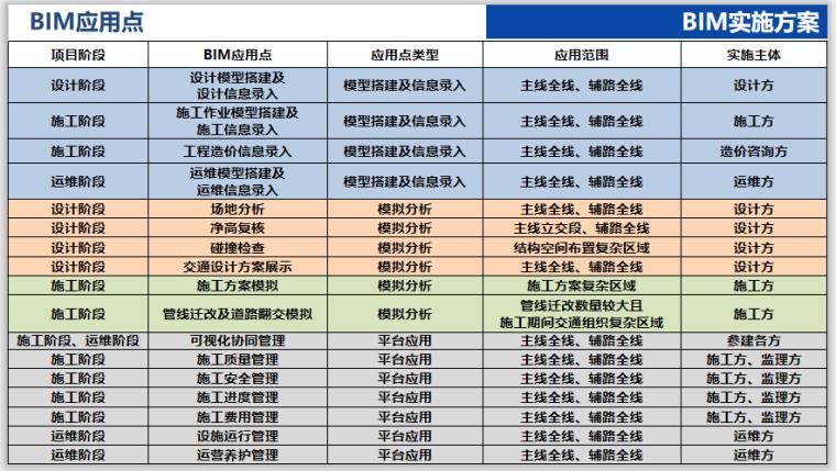 [江苏]道路快速化改造工程BIM应用工作方案_5