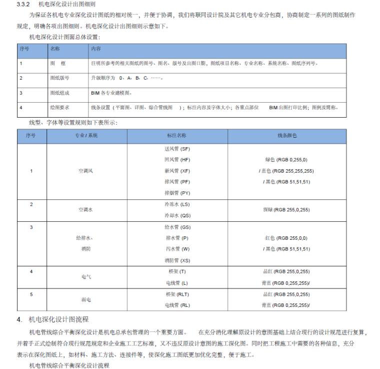 10套机电施工组织设计方案,内容全面_2