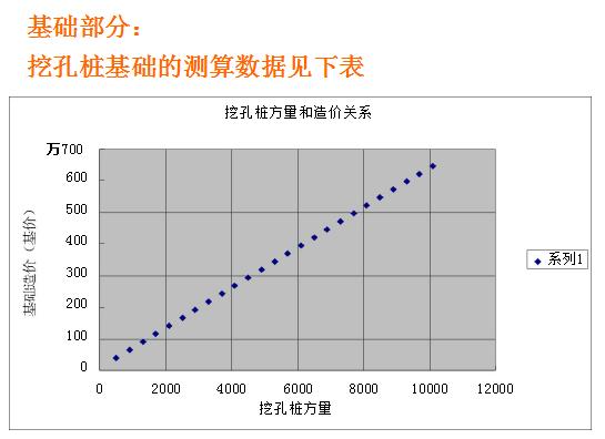 房地产会计对各项成本的分析及测算_3