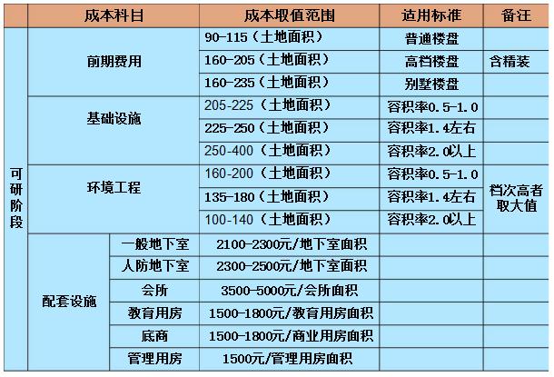 房地产会计对各项成本的分析及测算_2